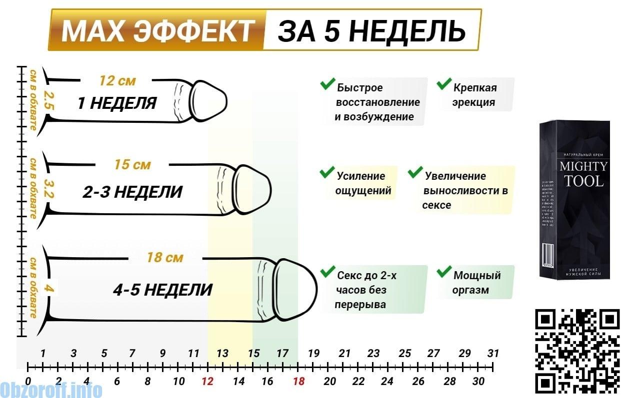 greutatea afectează dimensiunea penisului care este dimensiunea normală a penisului în stare erectă