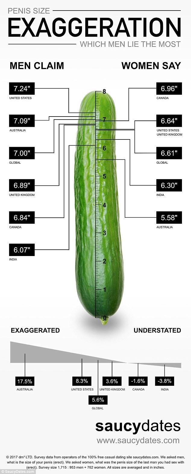 Care este mărimea medie a penisului? - rucomovetrans.ro