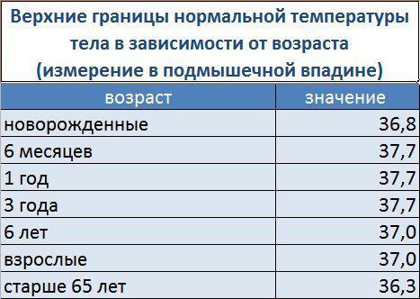 temperatura erecției